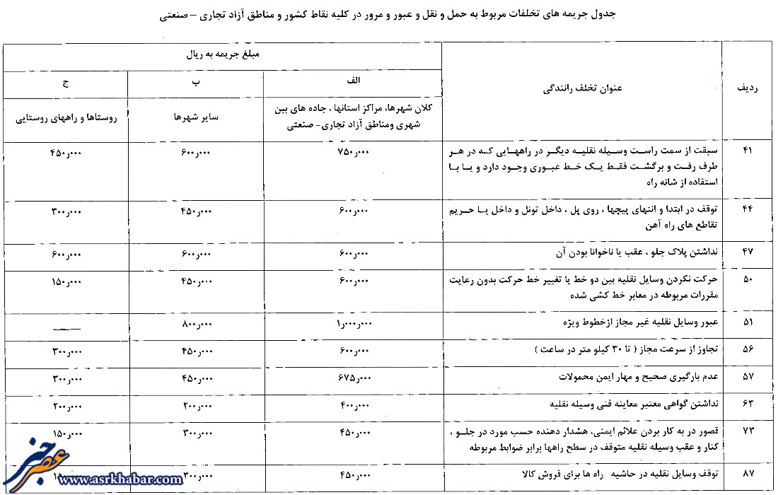 جدول نرخ جریمه (1)