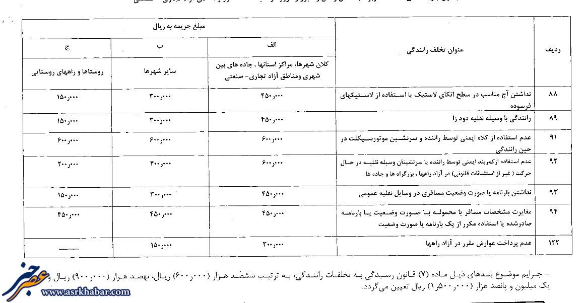جدول نرخ جریمه (3)