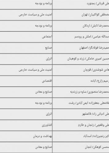 اعضای کمیسیون های مجلس (1)