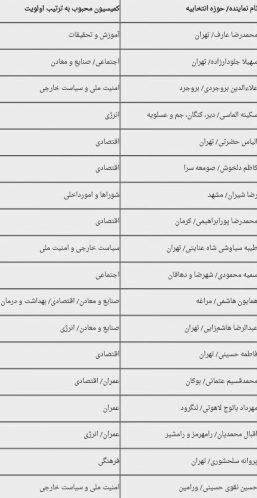 اعضای کمیسیون های مجلس (2)
