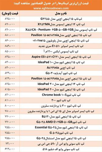 قیمت لپ تاپ ارزان