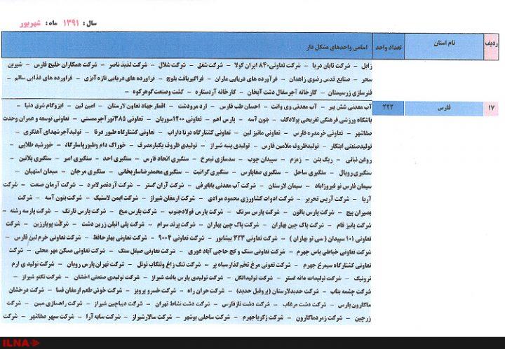واحدهای بزرگ صنعتی به تفکیک استان 6