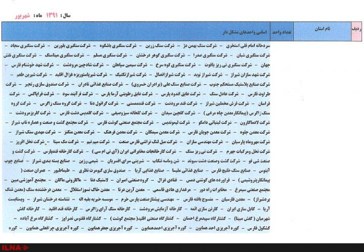 واحدهای بزرگ صنعتی به تفکیک استان 7