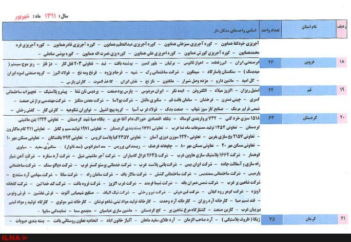 واحدهای بزرگ صنعتی به تفکیک استان 8