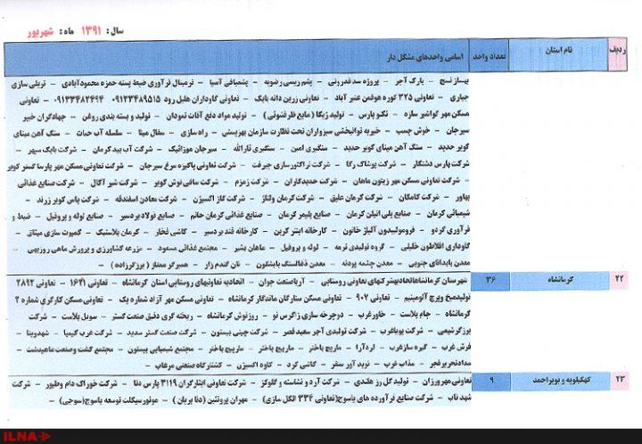 واحدهای بزرگ صنعتی به تفکیک استان 9