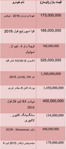 قیمت انواع خودروی وارداتی شاسی بلند